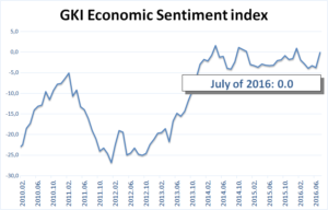GKI sentiment graph